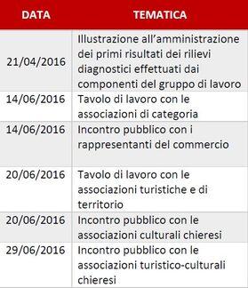 tabella incontri aprile-giugno 2016